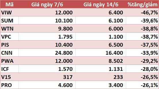10 cổ phiếu tăng/giảm mạnh nhất tuần: Nhóm vừa và nhỏ vẫn hút dòng tiền - Ảnh 6.