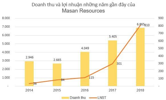 Masan Resources góp thêm hơn 4.300 tỷ đồng vốn vào Công ty Tài nguyên Masan Thái Nguyên - Ảnh 1.
