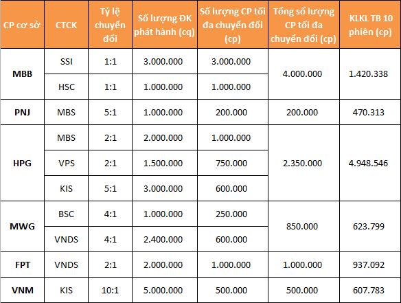 Giá cổ phiếu cơ sở của CW sẽ biến động như thế nào? - Ảnh 1.