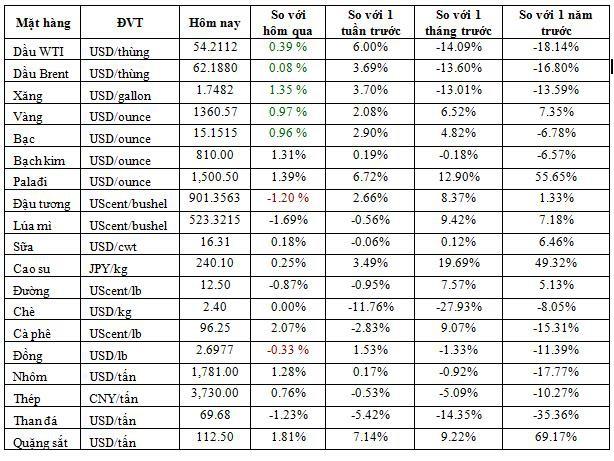 Thị trường ngày 20/6: Khí đốt tự nhiên thấp nhất 3 năm, giá sữa giảm mạnh - Ảnh 1.