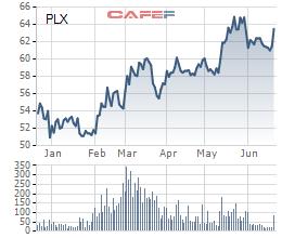 Petrolimex lại bán tiếp 20 triệu cổ phiếu quỹ - Ảnh 1.
