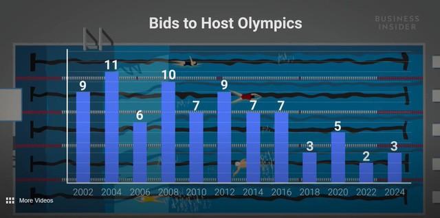 Có điên mới làm chủ nhà Olympic – Tiệc tùng xa hoa chỉ 3 tuần, gồng mình trả nợ suốt 30 năm - Ảnh 2.