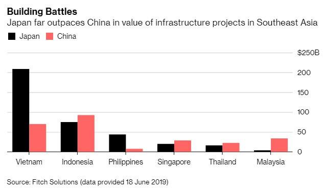 Nhật Bản cho Trung Quốc hít bụi trong cuộc đua cơ sở hạ tầng Đông Nam Á, Việt Nam là ví dụ điển hình - Ảnh 1.