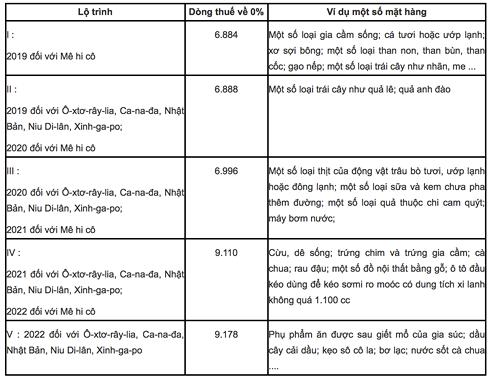 Người Việt sắp được mua thịt, sữa, hoa quả châu Âu, Úc giá rẻ hơn - Ảnh 1.