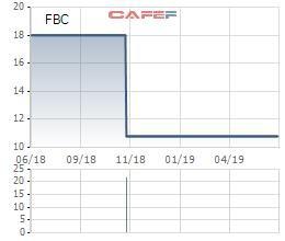 Cơ khí Phổ Yên (FBC) chốt danh sách cổ đông trả cổ tức bằng tiền tỷ lệ 50% - Ảnh 1.