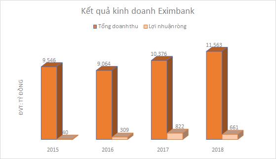 Giữa tranh chấp quyền lực, cổ phiếu Eximbank vẫn lên đỉnh lịch sử - Ảnh 4.