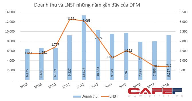 Đạm Phú Mỹ (DPM) dự chi 200 tỷ đồng trả nốt cổ tức đợt cuối năm 2018 - Ảnh 1.