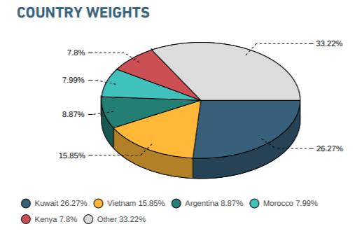 Loại Argentina, tỷ trọng cổ phiếu Việt Nam trong rổ chỉ số MSCI Frontier Markets Index được nâng lên 18,22% - Ảnh 3.
