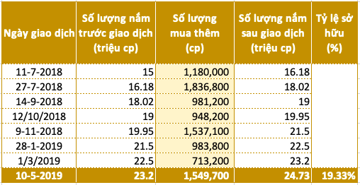 Saigon VRG quản lý quỹ đất khu công nghiệp hơn 3.700ha, chào sàn Upcom giá 17.200 đồng - Ảnh 2.