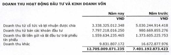 SCIC đang gửi ngân hàng gần 26.000 tỷ, lợi nhuận năm 2018 đạt gần 9.340 tỷ nhờ đẩy mạnh thoái vốn nhà nước - Ảnh 1.