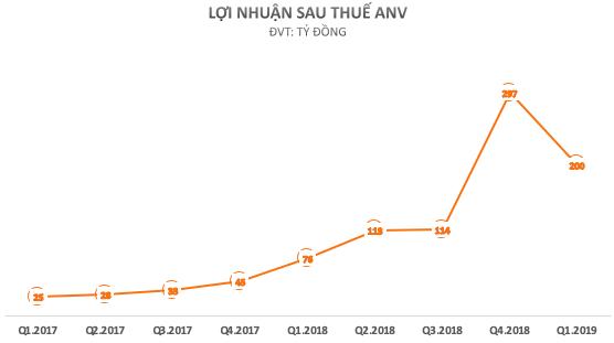 Sau giai đoạn thăng hoa với cổ phiếu tăng gấp 3 năm 2018, thủy sản Nam Việt (ANV) đang đau đầu bởi tỷ giá, thị trường cá tra đảo chiều mạnh - Ảnh 1.