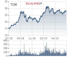 TCM ước đạt 117 tỷ lợi nhuận nửa đầu năm, thực hiện 48% chỉ tiêu 2019 - Ảnh 1.