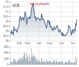 ACB sẽ phân phối tiếp hơn 35 triệu cổ phiếu quỹ, giá không thấp hơn 23.100 đồng/cp - Ảnh 1.