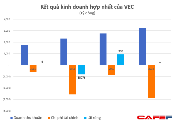 Chủ đầu tư cao tốc Hà Nội - Hải Phòng lỗ hơn 5.000 tỷ đồng chỉ trong 3 năm - Ảnh 2.