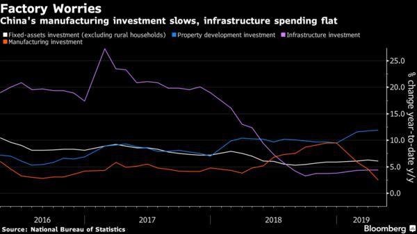 Không chỉ có chiến tranh thương mại, kinh tế Trung Quốc đang đối đầu với rất nhiều áp lực - Ảnh 1.