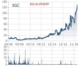 Định giá 800 tỷ đồng cho công ty sản xuất phồng tôm, không nhà đầu tư nào tham gia phiên đấu giá của SCIC - Ảnh 1.