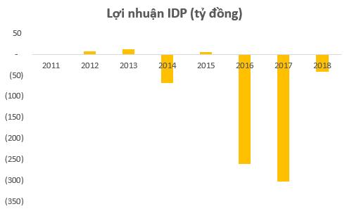 Sau 4 năm hiện diện của VinaCapital và phù thủy Trần Bảo Minh, lỗ lũy kế của Sữa Quốc tế (IDP) tăng lên gần 700 tỷ đồng - Ảnh 2.