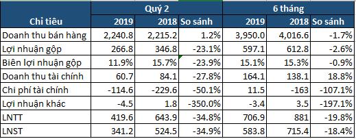 PPC lãi sau thuế quý 2/2019 đạt 341 tỷ, giảm 35% cùng kỳ năm trước - Ảnh 1.