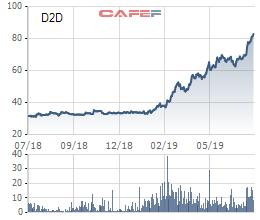 D2D đạt 83 tỷ đồng lãi ròng nửa đầu năm, đã suýt soát chỉ tiêu 2019 - Ảnh 1.