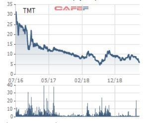 Chủ tịch Ô tô TMT và người nhà muốn gia tăng sở hữu lên trên 51% - Ảnh 1.