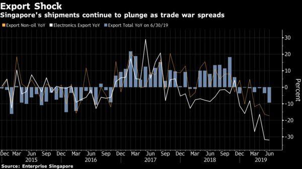 Xuất khẩu của Singapore lãnh đủ bởi chiến tranh thương mại - Ảnh 1.