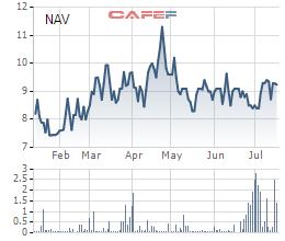 Giao dịch chui cổ phiếu NAV, một lãnh đạo công ty Nam Việt bị UBCKNN phạt - Ảnh 1.