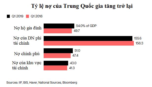 Kinh tế Trung Quốc mất đà, tỷ lệ nợ cũng tăng vọt - Ảnh 1.