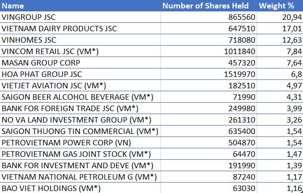 Một quỹ ETF với quy mô hàng chục triệu USD vừa giải ngân vào thị trường chứng khoán Việt Nam - Ảnh 2.