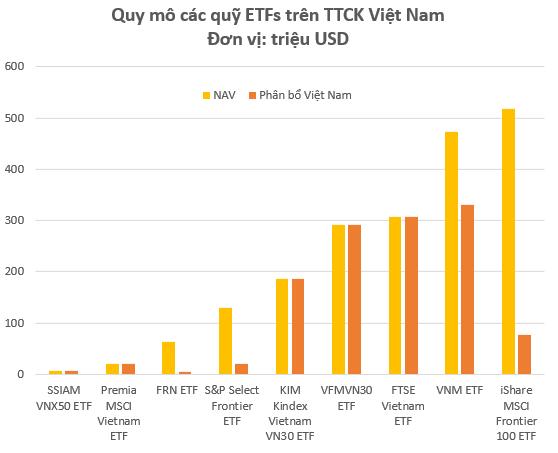 Một quỹ ETF với quy mô hàng chục triệu USD vừa giải ngân vào thị trường chứng khoán Việt Nam - Ảnh 1.