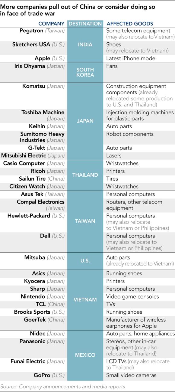 Nhìn vào bức tranh toàn cảnh 50 công ty rời Trung Quốc, Việt Nam cũng tốt nhưng không là duy nhất - Ảnh 1.