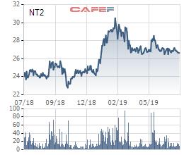 NT2 đạt lãi ròng 387 tỷ sau 6 tháng, thực hiện hơn 52% chỉ tiêu năm 2019 - Ảnh 2.
