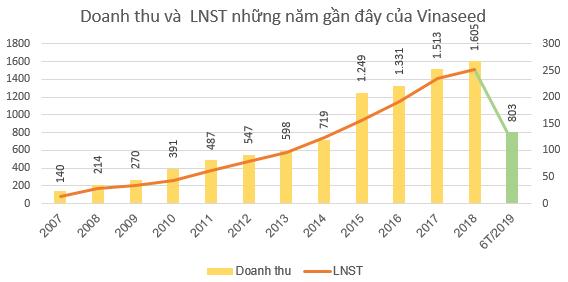Vinaseed (NSC) báo lãi 115 tỷ đồng nửa đầu năm, giảm 7% so với cùng kỳ - Ảnh 3.