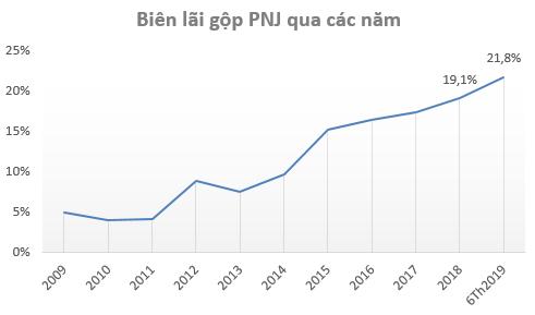 Ảnh hưởng bởi sự cố ERP, lợi nhuận PNJ sụt giảm trong quý 2/2019