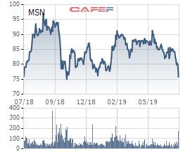 Cổ phiếu MSN cán đáy 1 năm trước thềm cổ phiếu ESOP giá thấp được giao dịch - Ảnh 1.