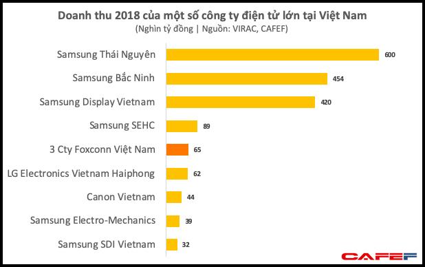 Dù chưa dời nhà máy iPhone ra khỏi Trung Quốc, Foxconn đã thu về gần 3 tỷ USD mỗi năm từ Việt Nam - Ảnh 2.