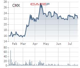 Thủy sản Camimex (CMX): 6 tháng lãi 71 tỷ đồng cao gấp 4 lần cùng kỳ - Ảnh 2.