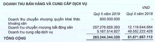 Quý 2/2019, Phát Đạt (PDR) tăng 4 lần doanh thu nhờ chuyển nhượng dự án - Ảnh 1.