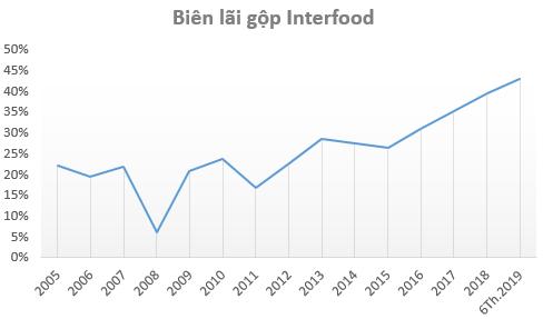 Trà bí đao Wonderfarm lãi 120 tỷ sau 6 tháng, hoàn thành 81% kế hoạch năm 2019 - Ảnh 1.