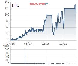 Bánh kẹo Hải Hà (HHC): Nhân sự biến động lớn, ghi nhận lỗ kỷ lục trong quý 2/2019 - Ảnh 1.