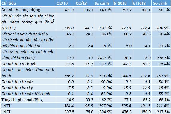 Lợi nhuận của TCBS lên cao nhất ngành chứng khoán nhờ tập trung phân phối trái phiếu cho Vingroup và Masan - Ảnh 1.