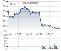 Sự cố nhỏ với Youtube đã tác động lớn đến Yeah1: Quý 2 lỗ 112 tỷ đồng, cổ phiếu tiếp tục dò đáy - Ảnh 4.