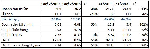 Tanitour (TTT): EPS 6 tháng đạt 10.535 đồng-cao nhất thị trường chứng khoán - Ảnh 1.