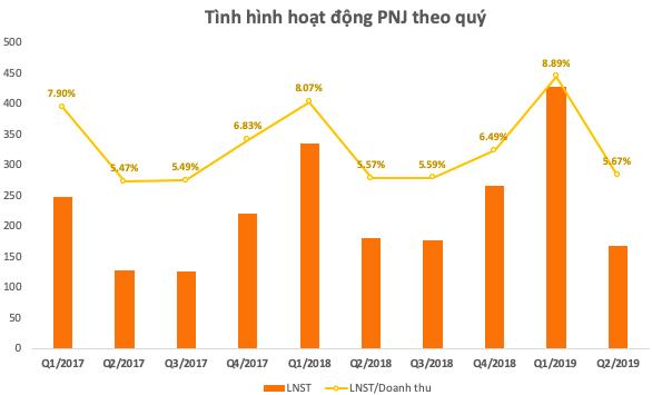 PNJ: Ngoài sự cố ERP, hiệu ứng mất doanh số tại cửa hàng cũng kéo lùi tăng trưởng quý 2 - Ảnh 1.