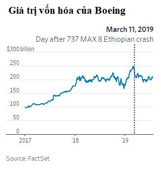 Những chiếc Boeing 737 MAX bị cấm bay đang khiến 13.000 nhà cung ứng nội địa, nhiều hãng hàng không và cả kinh tế Mỹ bị ảnh hưởng nặng nề - Ảnh 1.