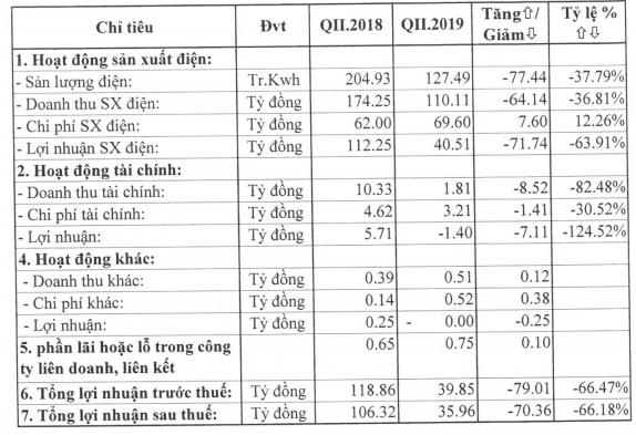 Thủy điện Vĩnh Sơn - Sông Hinh (VSH): Quý 2 lãi 36 tỷ đồng giảm 66% so với cùng kỳ - Ảnh 1.