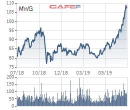 Thế giới Di động (MWG) bán được 11.000 đồng hồ trong tháng 6, nửa đầu năm đạt 2.121 tỷ lãi ròng - Ảnh 3.