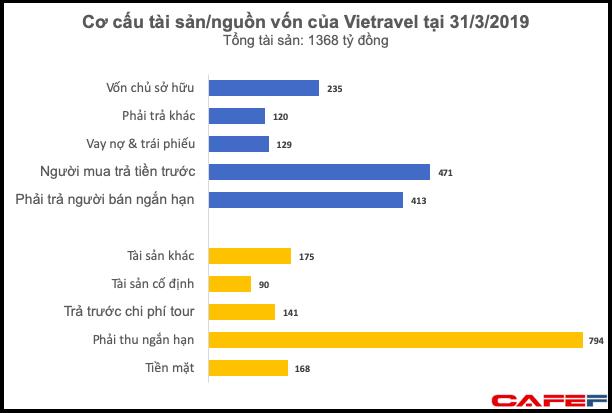Tiền ít nhưng quyết chơi lớn, Vietravel đi vay 700 tỷ đồng để góp vốn cho Vietravel Airlines - Ảnh 2.