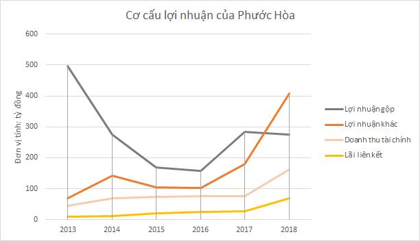 Phước Hoà: Từ cao su đến khu công nghiệp - Ảnh 4.