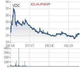 SCIC đấu giá trọn lô 36,3% cổ phần Vocarimex với giá 986 tỷ đồng - Ảnh 1.