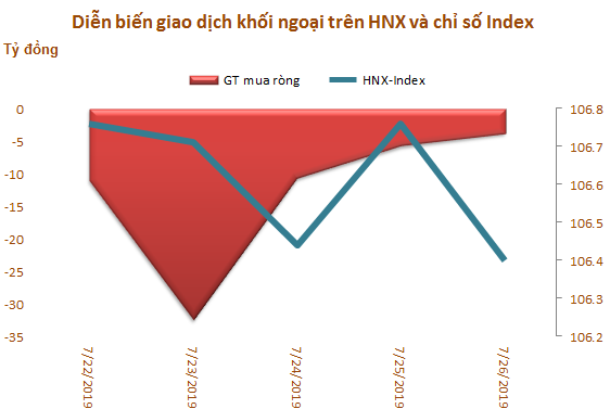 Khối ngoại sàn HoSE mua ròng tuần thứ 5 liên tiếp, đạt 496 tỷ đồng - Ảnh 3.